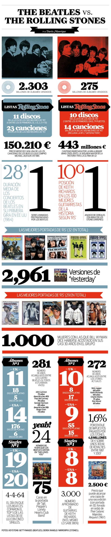 The Beatles vs The Rolling Stones Infografía