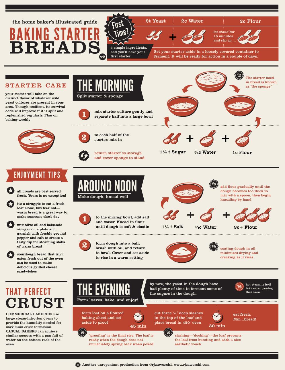 C 243 Mo Hacer Pan Infografia Infographic Las Otras
