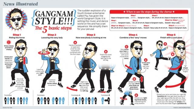 Aprende a bailar Gangnam Style