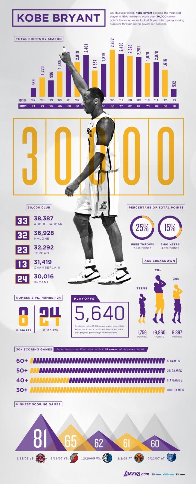 Kobe Bryant 30.000 puntos
