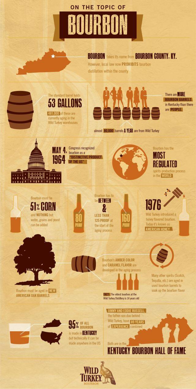 Lo que debes saber sobre el bourbon