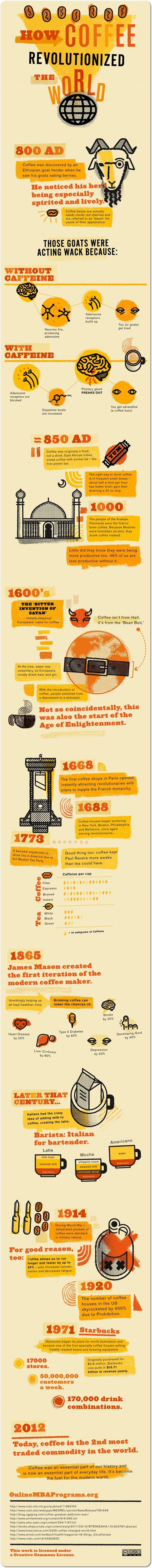 Cómo el café revolucionó el Mundo