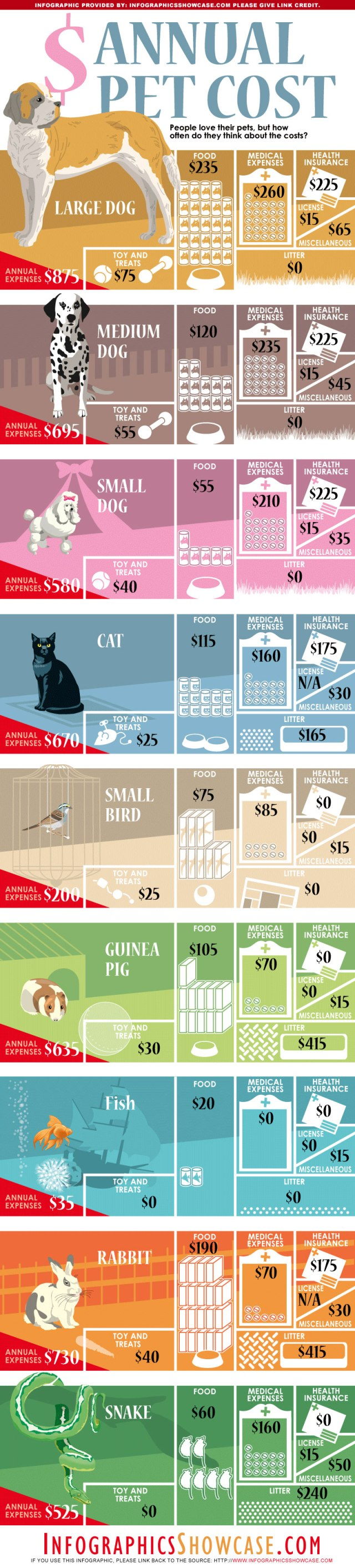 El coste anual de las mascotas