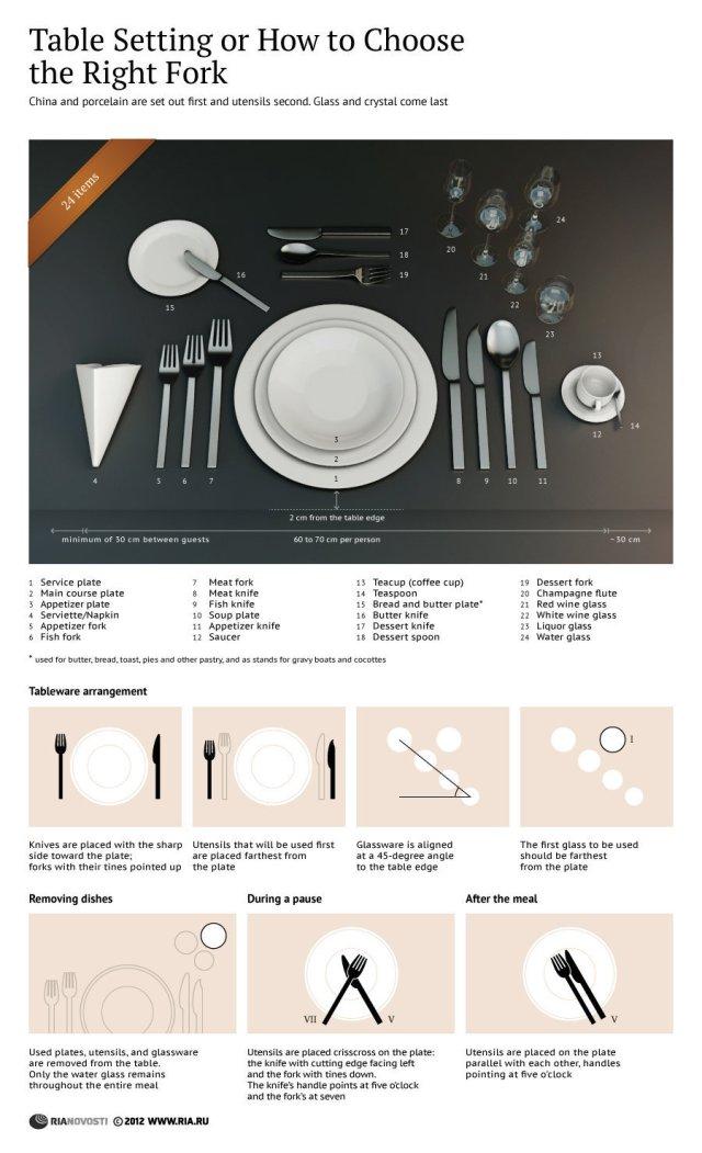 Cómo poner la mesa (y usar los cubiertos)