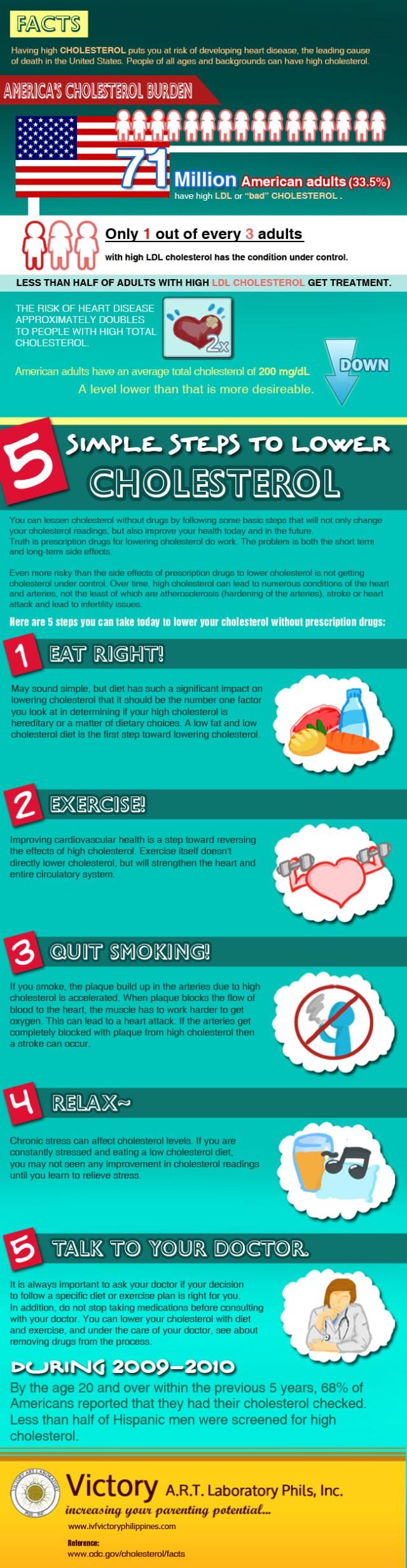Pasos para bajar el colesterol