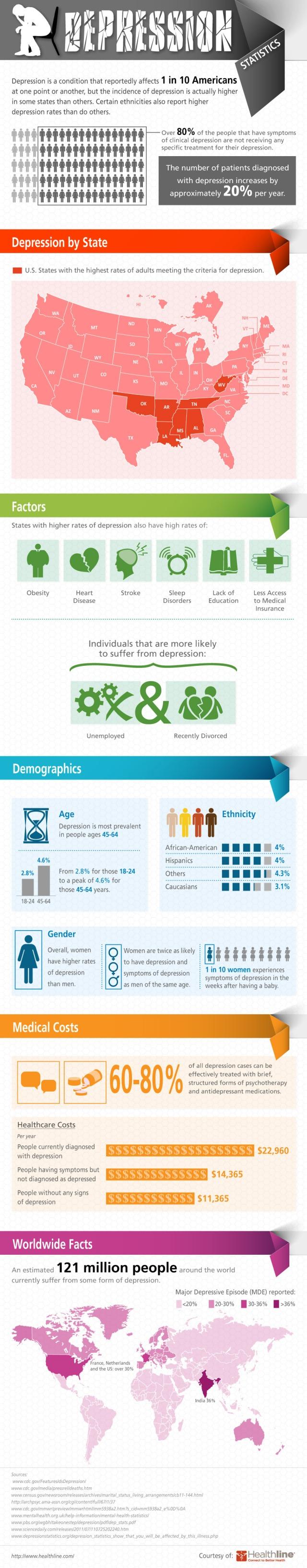 Estadísticas sobre la depresión