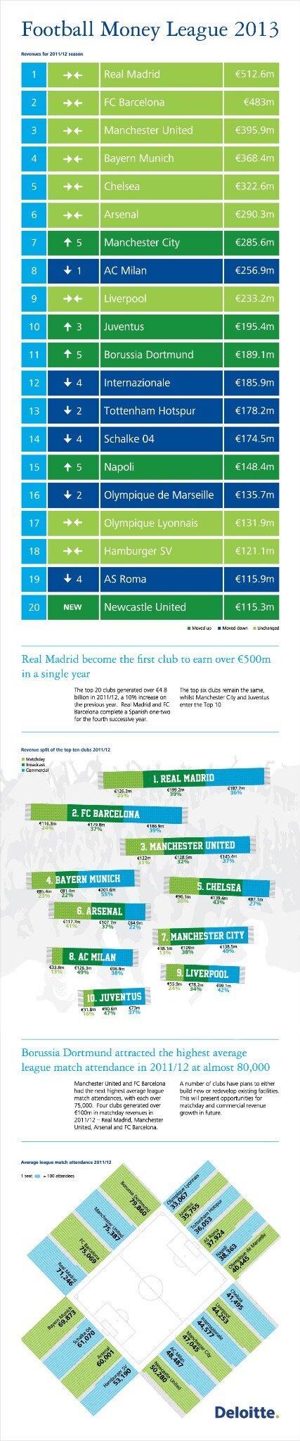 Ranking de clubes de fútbol por ingresos