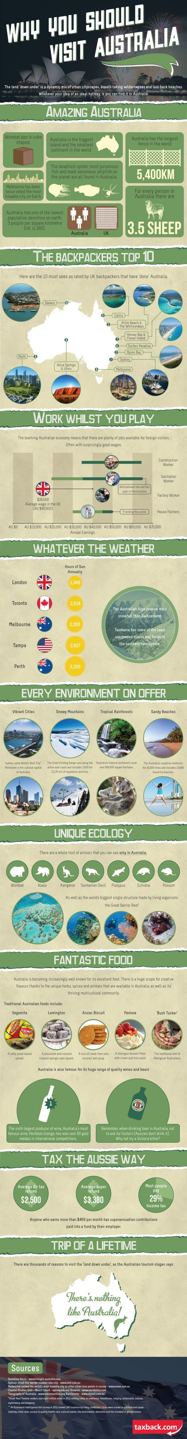 Por qué viajar hasta Australia