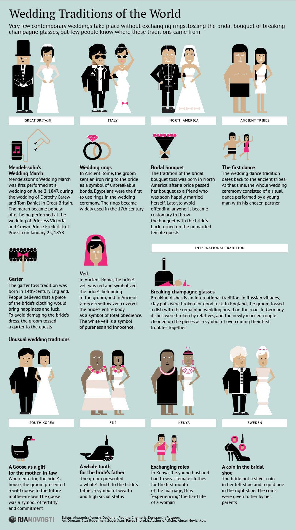 Tradiciones Sobre Bodas En El Mundo Infografia