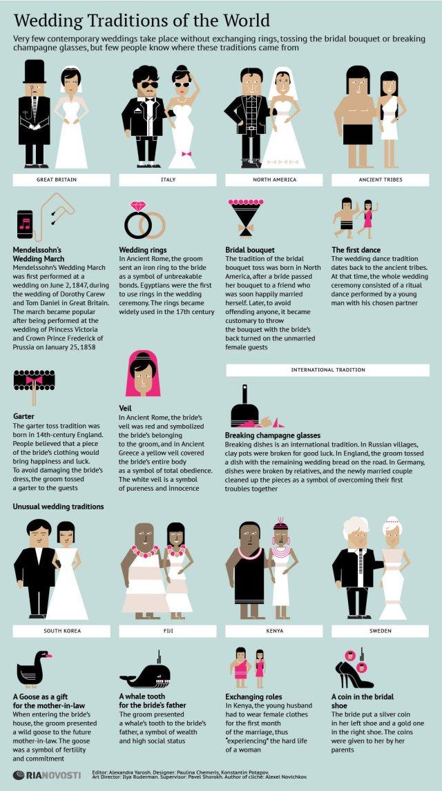 Tradiciones sobre bodas en el Mundo