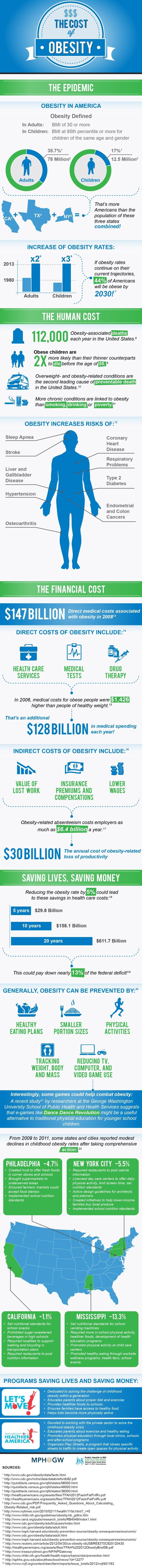 El coste de la obesidad