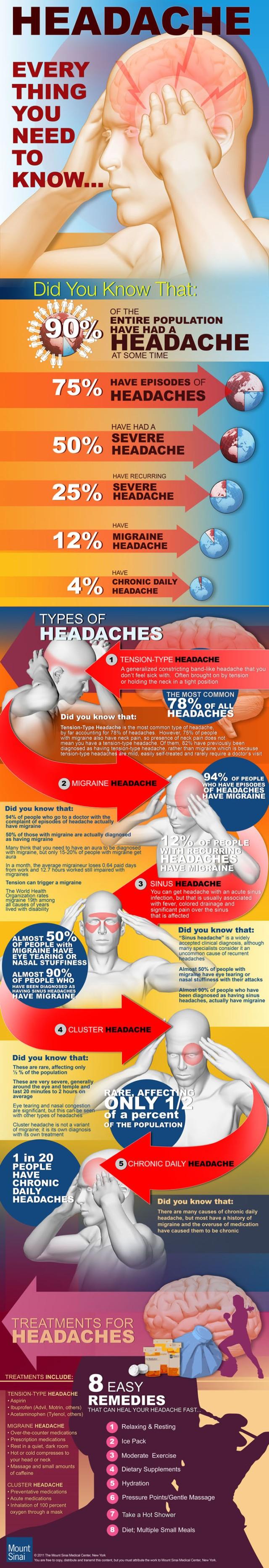 Lo que debes saber sobre el dolor de cabeza