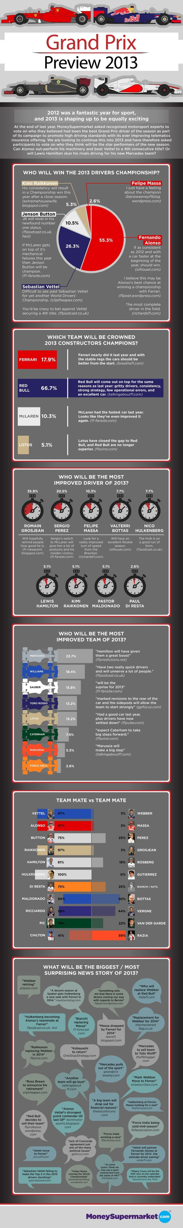 Fórmula I 2013: antes del comienzo