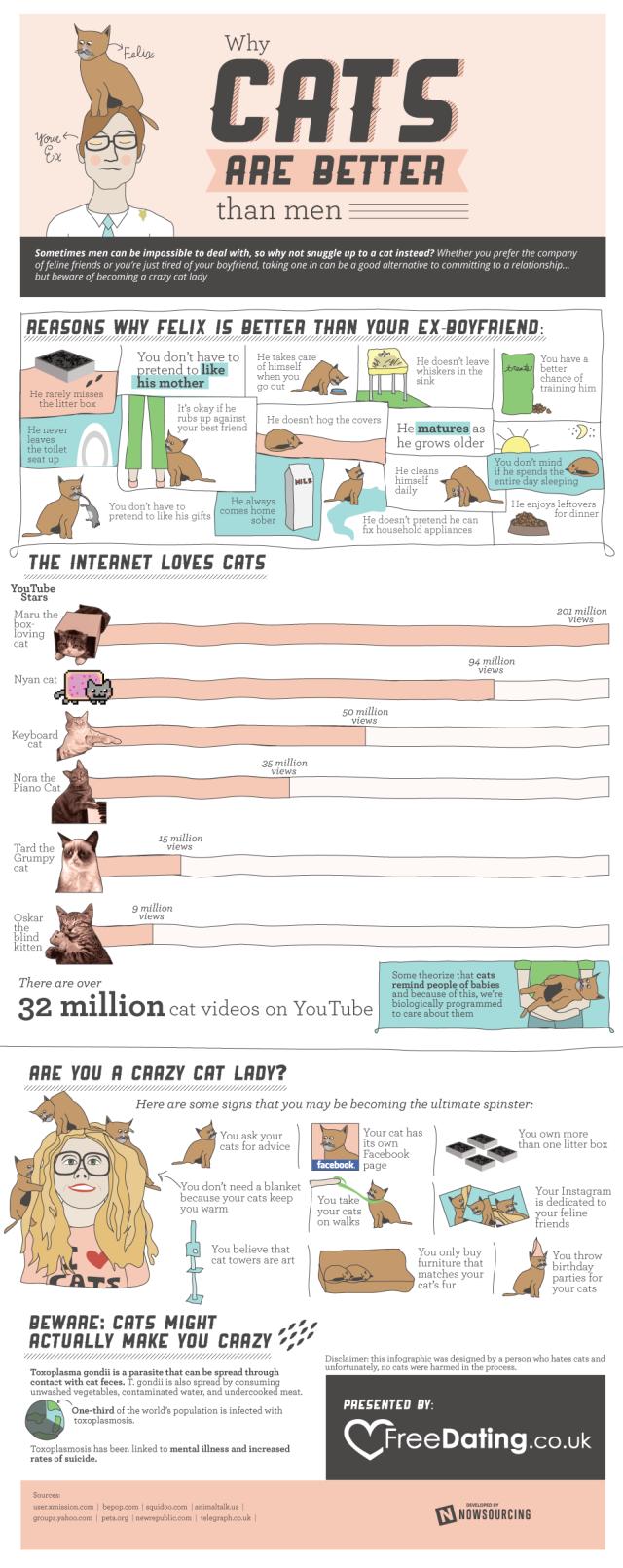 Por qué a la las mujeres les gustan más los gatos que los hombres