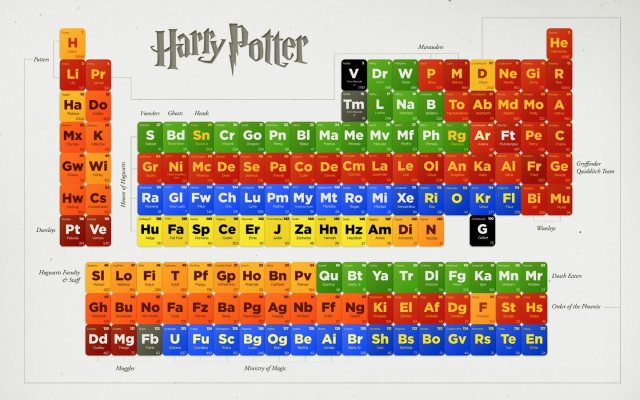Tabla periódica de Harry Potter
