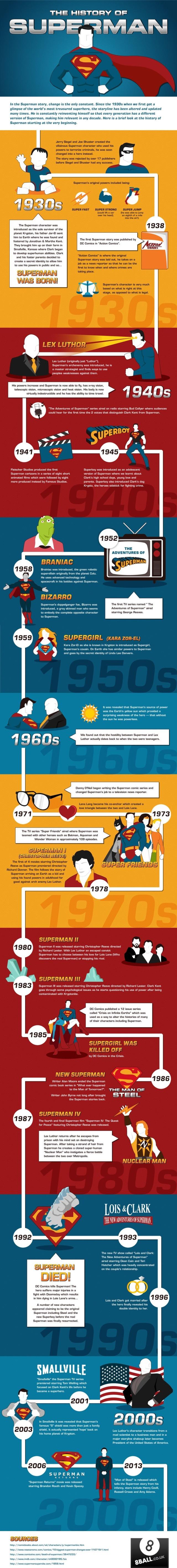 La historia de Superman