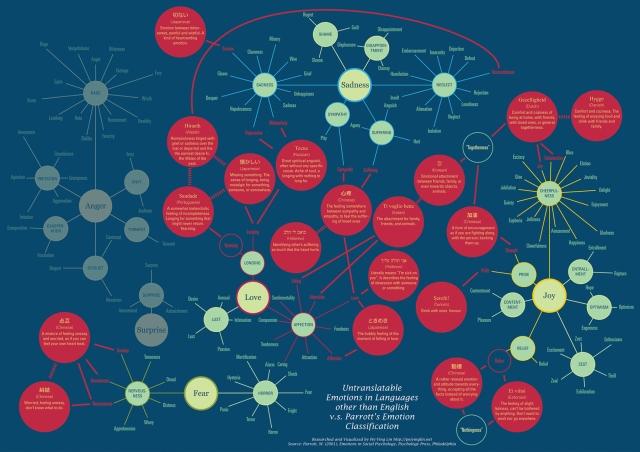 19 emociones que no se pueden expresar en inglés