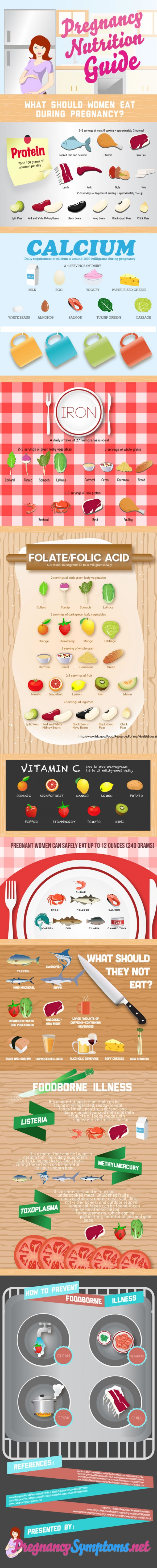 Guía de nutrición en el embarazo