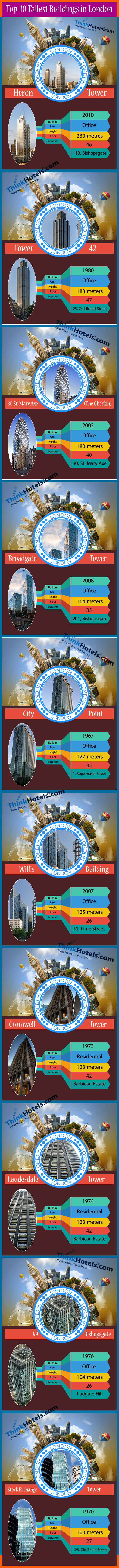 Los 10 edificios más altos de Londres