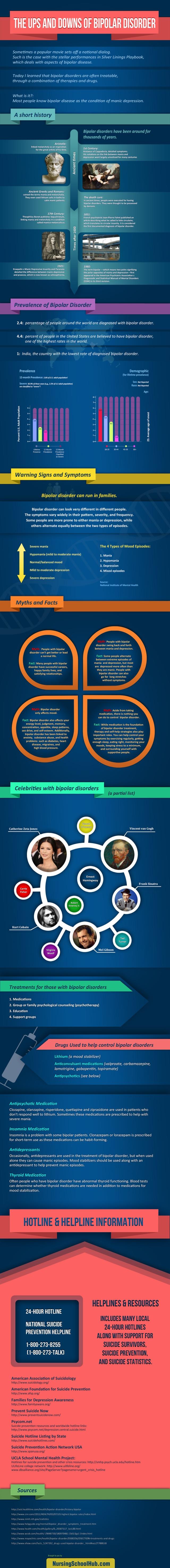 Algunos datos sobre el trastorno bipolar