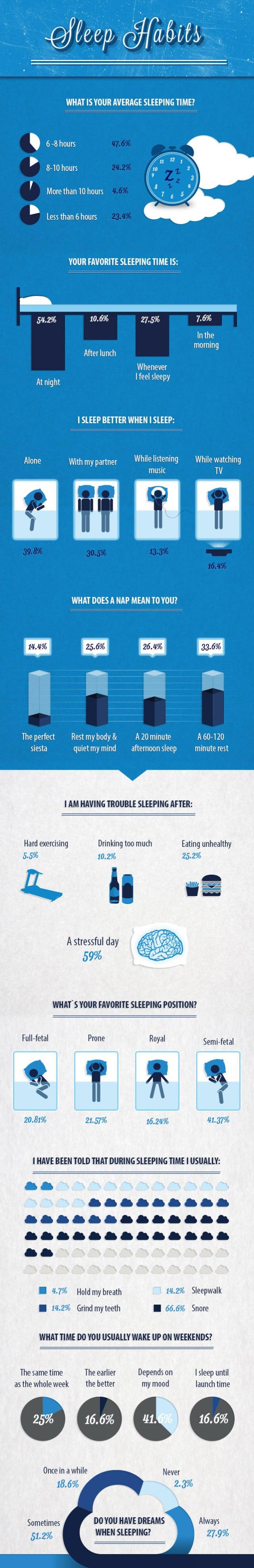 Hábitos a la hora de dormir