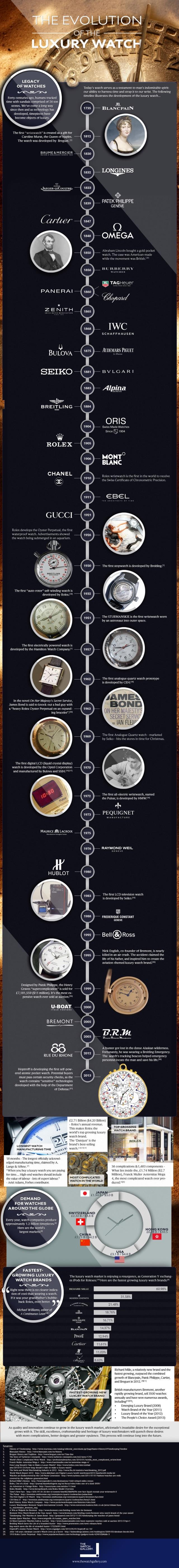 La evolución de los relojes de lujo