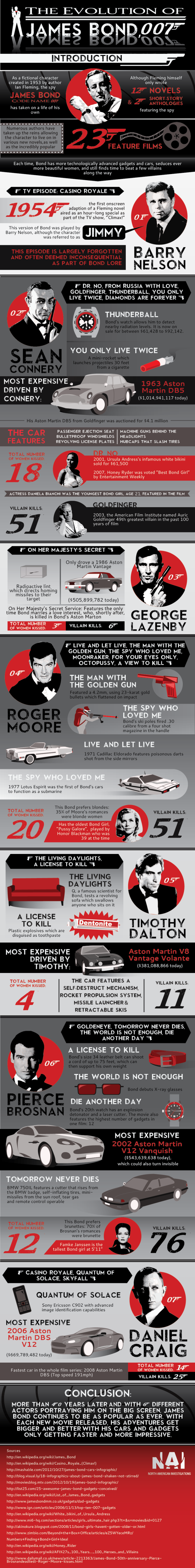 La evolución de James Bond