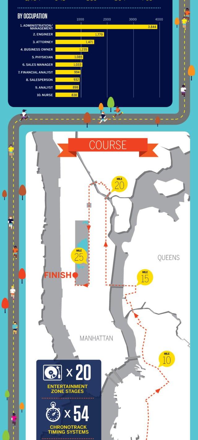 Maratón de Nueva York en cifras