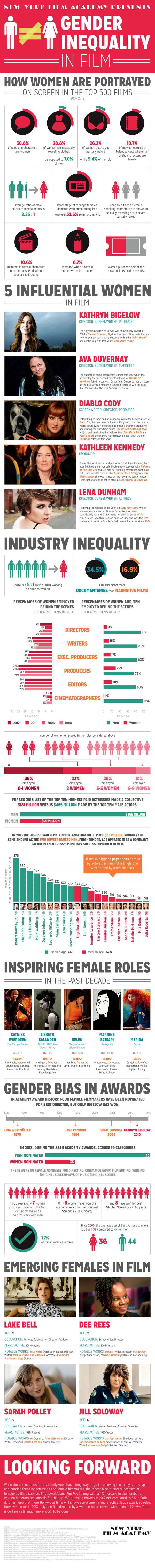 Desigualdad de género en el cine