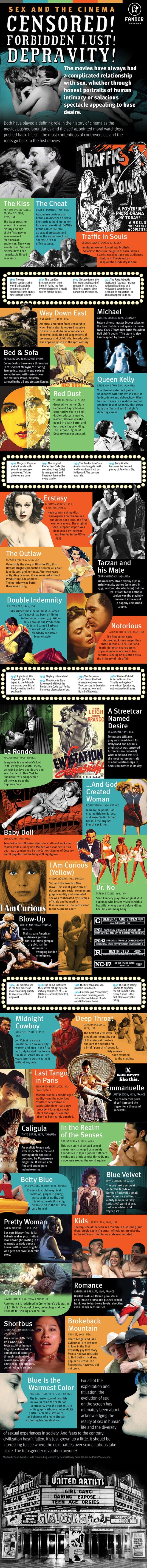 El sexo en el cine